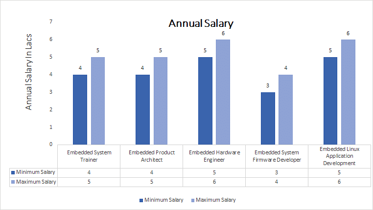 Master of Engineering [ME] (Embedded Systems annual salary